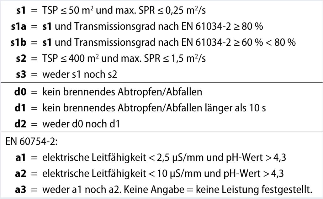 Informationen zur Bauproduktenverordnung (EU) 305/2011 - eku Kabel ...
